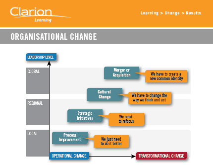 clarion learning organisational change organisational change diagram